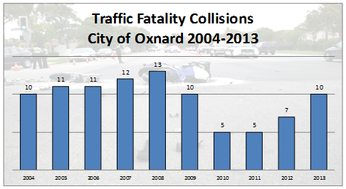 Oxnard Police Department Traffic Fatality Chart