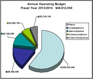 2013/2014 Annual Budget