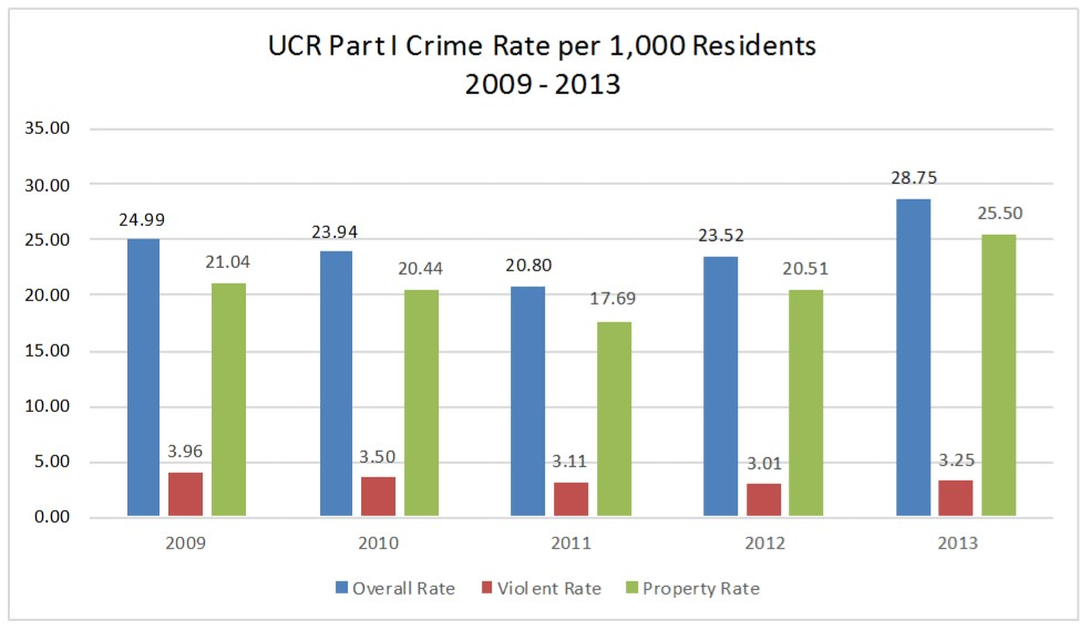 UCR Part I Crime Rate per 1,000 Residents 2009 - 2013